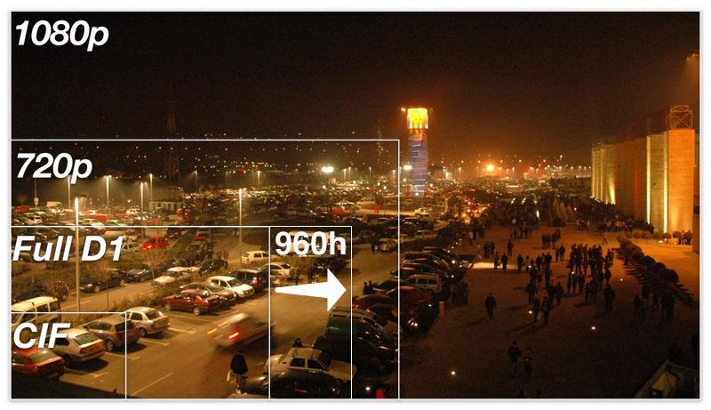 Comparativo de Gamas CCTV