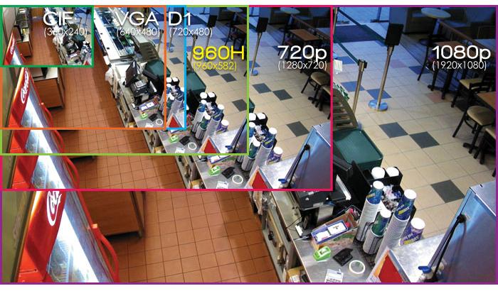 Comparativo de Gamas CCTV 2